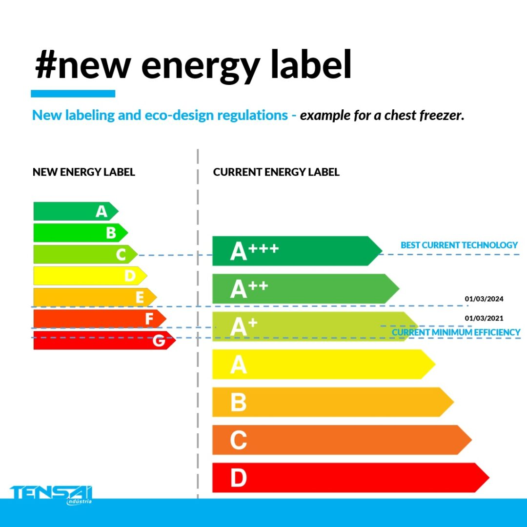 Refrigeration equipment with NEW ENERGEY LABEL
